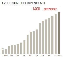 K-line_tabella_evoluzione_dei_dipendent2018