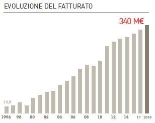 K-line_tabella_evoluzione_del_fatturato2018