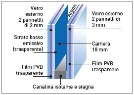 vetro antieffrazione(SICUREZZA)-Kline